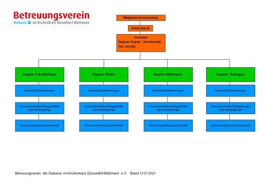 BTG Organigramm